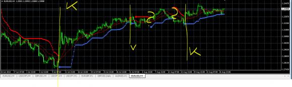 Bbands Stopp Indikator eignet sich perfekt um Ihren Stopp Loss zu setzen.