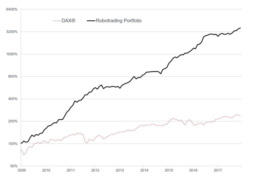 chart_dax_vs_rtp_0.jpg