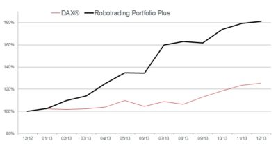 Dax vs RTP Plus in 2013