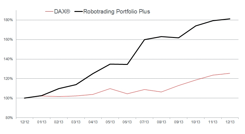 Dax vs RTP Plus in 2013