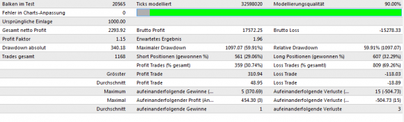 EMA RSI STOCH EA Backtest für 2008-2011 - Bild 2.
