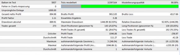 EMA RSI STOCH EA Backtest für 2008-2011 - Bild 4.