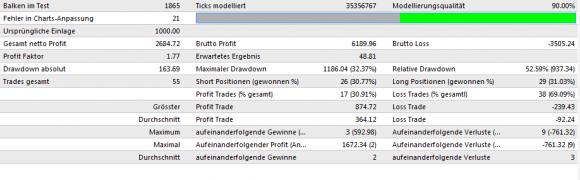 EMA RSI STOCH EA Backtest für 2008-2011 - Bild 6.