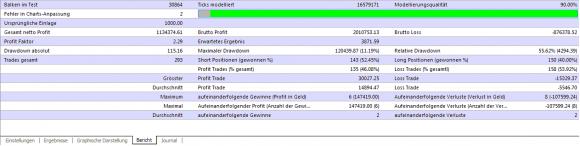 Eigene Backtest zum Euro Daily Trader EA - Bild 4.