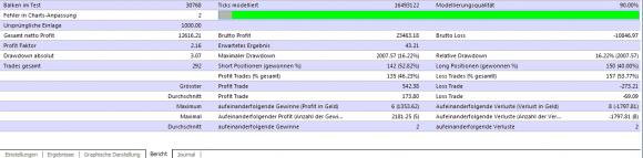 Eigene Backtest zum Euro Daily Trader EA - Bild 2.