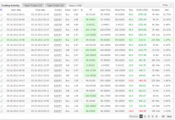 Forex Hacked EA Expert Advisor Test der Urvater aller Grid Trading EA - Bild 5.