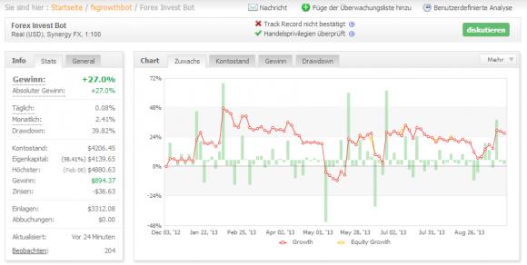 Der Forex Invest Bot ist nicht so ein Überflieger wie der FGB am Anfang.