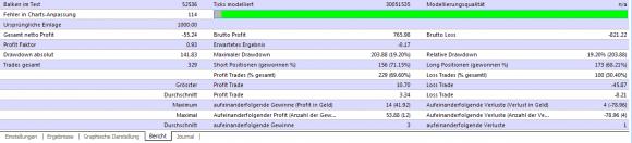 Forex Real Profit im Backtest erlaubt ein gutes Bild und Fazit zum Expert Advisor - Bild 2.