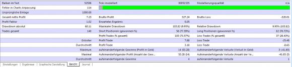 Forex Real Profit im Backtest erlaubt ein gutes Bild und Fazit zum Expert Advisor - Bild 4.