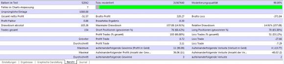 Forex Real Profit im Backtest erlaubt ein gutes Bild und Fazit zum Expert Advisor - Bild 8.