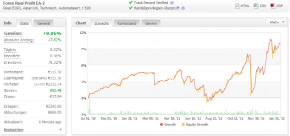 Forex Real Profit EA handelt viele Devisenpaare und wirbt mit Live Ergebnissen im Test - Bild 3.