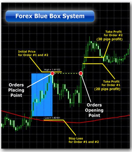 Forex Blue Box Break Out System für Metatrader 4 im Test - Bild 2.