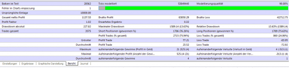 weitere kostenlose Multi Lot Scalper Expert Advisor MACD Backtest vervielfachen sich - Bild 4.
