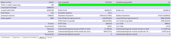 weitere kostenlose Multi Lot Scalper Expert Advisor MACD Backtest vervielfachen sich - Bild 10.