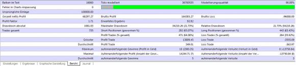 kostenloser Multi Lot Scalper Expert Advisor auf MACD Basis im Backtest - Bild 8.