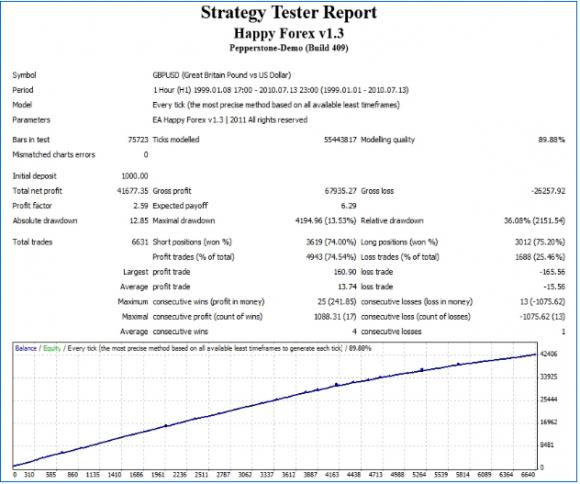 Happy Forex Grid Trader im GBP/USD Expert Advisor in unabhängigem Test - Bild 5.