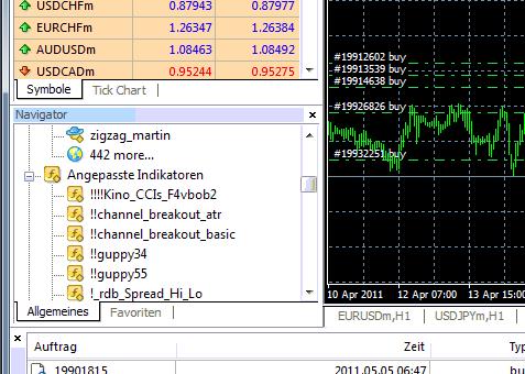 Einen Indikator zum Metatrader MT4 Chart hinzufügen - Installationsanleitung - Bild 3.