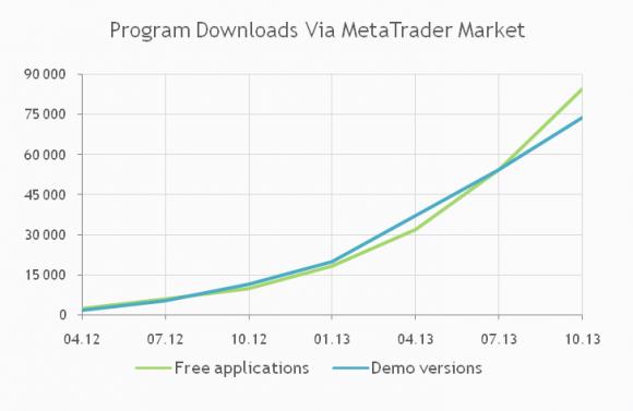 150.000 Downloads im letzten Quartal.