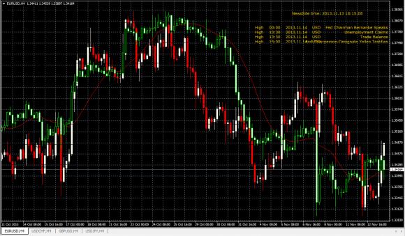 Mit diesem kostenlosem Metatarder 4 Indikator können Sie zwei Charts übereinander legen.