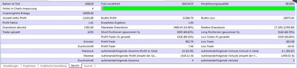 eigene Backtests zum kostenlosem Parabolic PSAR Grid Expert Advisor - Bild 2.