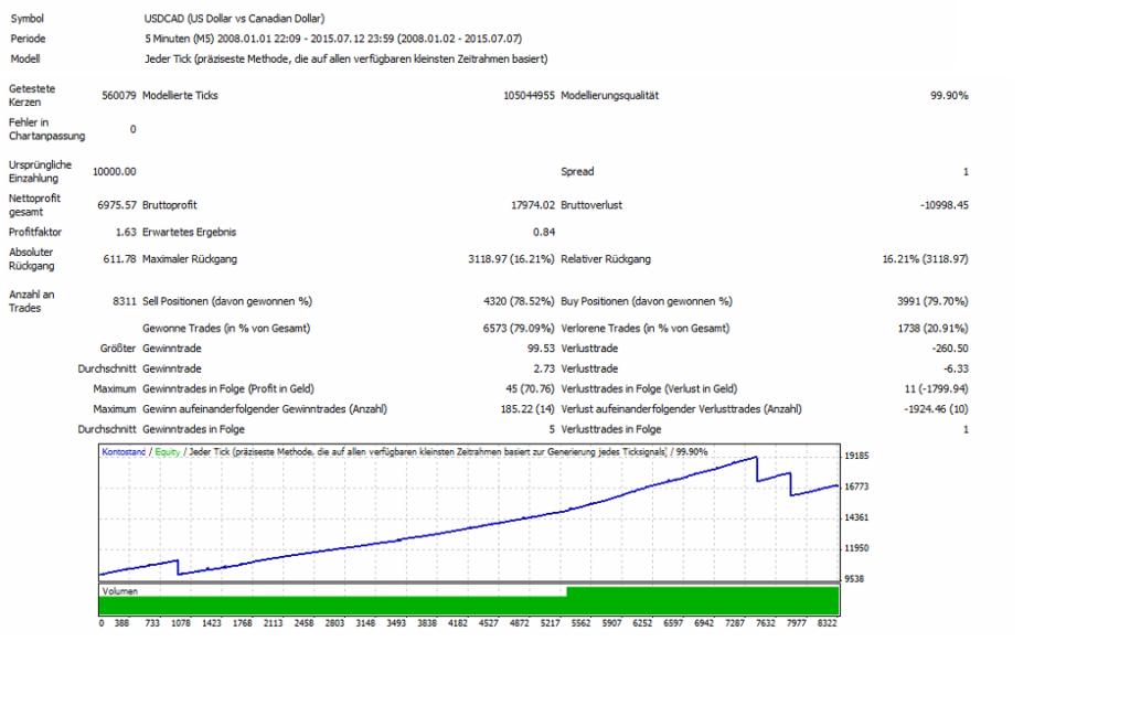 Über 8311 Trades und trotz 3 Stopps immer noch 69,75 % Gewinn