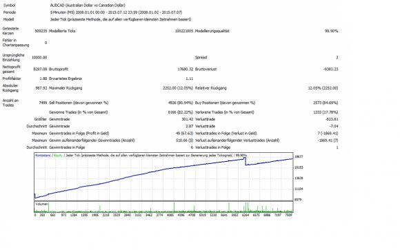 Über 7499 Trades und lediglich 2 Stopps für sehr hohe 82,97 % Gewinn.