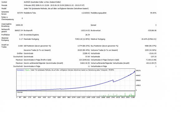 Über 21388 Trades und 5669 % Gewinn werden im Test generiert!!!.