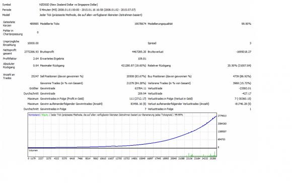 Über 25247 Trades führen zu extrem hohen 27722 % Gewinn.