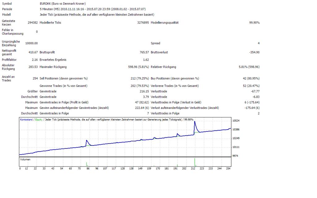 Trotz der geringen Spanne konnten über 254 Trades generiert werden