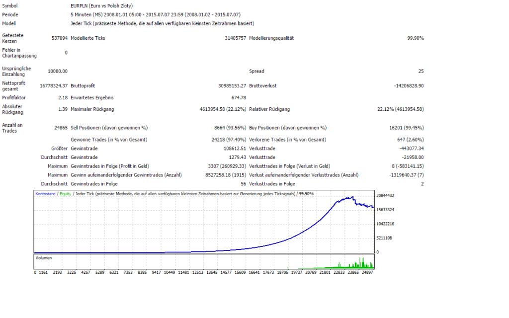 Über 24865 Trades und 167783% Gewinn würden Sie schnell zum Millionär machen
