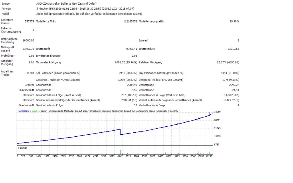 Über 11302 Trades und 234% Gewinn werden völlig automatisch ohne großes Risiko generiert