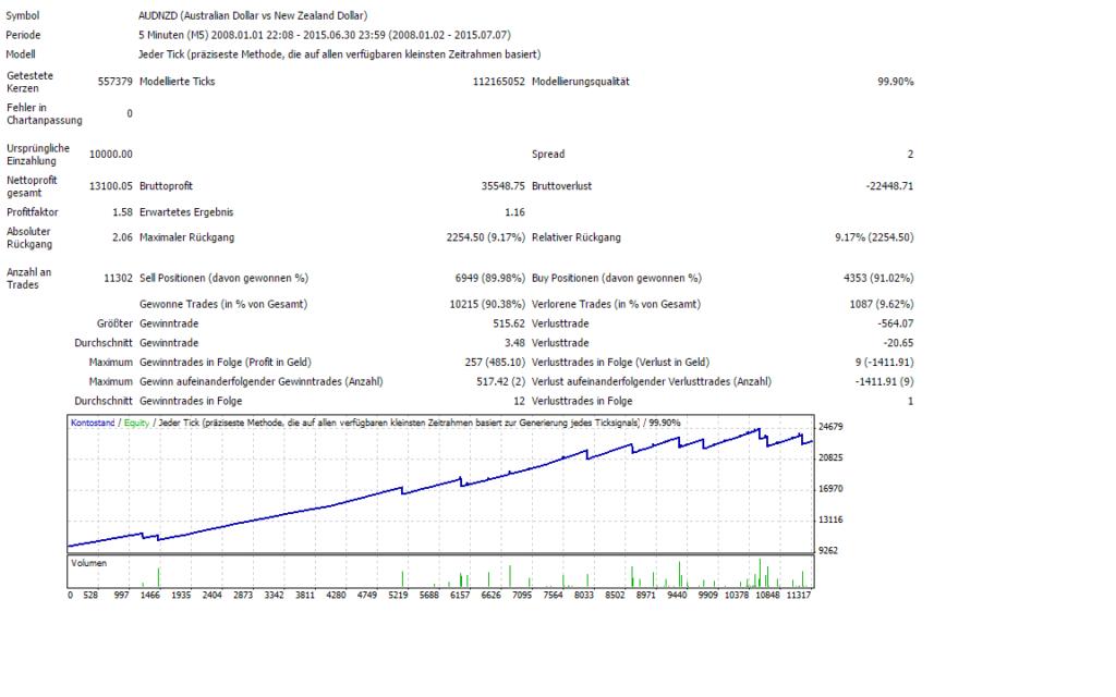 5% MaxDD machen das Trading noch sicherer, lassen die Chancen aber gleich
