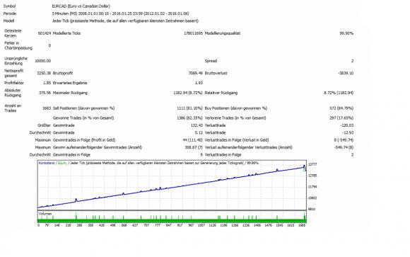 Über 1.683 Trades und 32,50 % Gewinn bei unter 10 % DD.