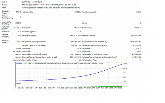 Über 20.581 Trades und kein Stopp bei einem MaxDD von lediglich 5,28 % .