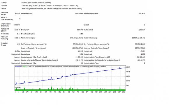 Über 1.310 Trades und 32,79 % Gewinn ohne Stopps im Test.