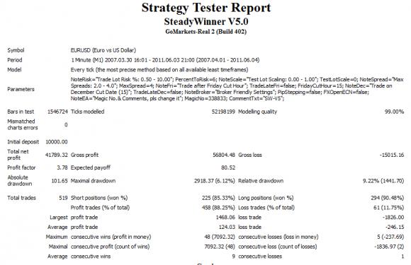 Steadywinner Exper Advisor für Metatrader 4 Test - Bild 3.