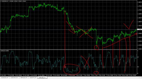starke Trends sind einfach zu handeln, seitwärtsbewegungen sind schwieriger mit dem DeMarker Indikator.