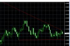 Trendlinien und Trendlinien Indikatoren machen Ihr Trading erfolgreicher - Bild 1.