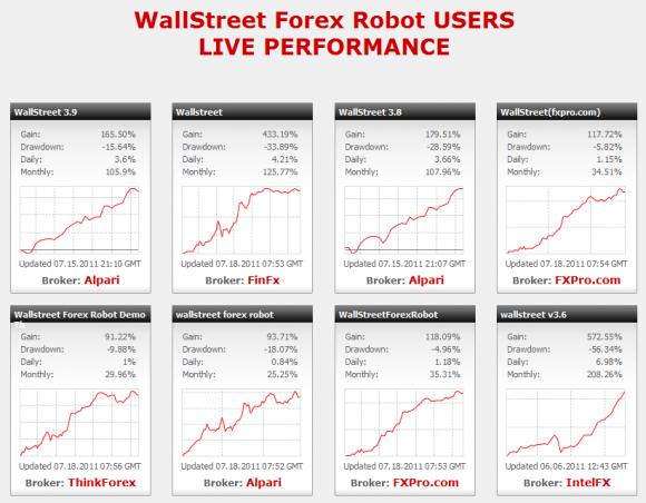 Wallstreet Forex Robot Expert Advisor EA Test - Bild 3.