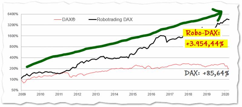 Robotrading DAX vs DAX